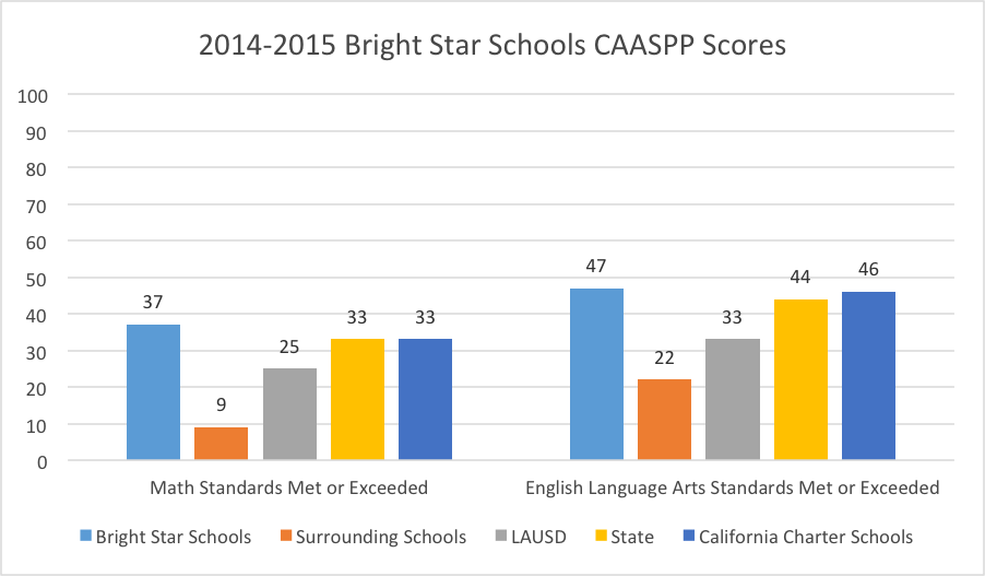 14-15 CAASPP Scores_Updated